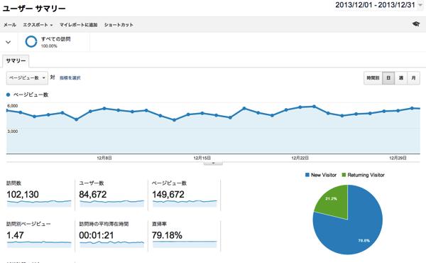 ブログアフィリエイトで稼ぐには記事数を積み上げていくしかないという結果になりました